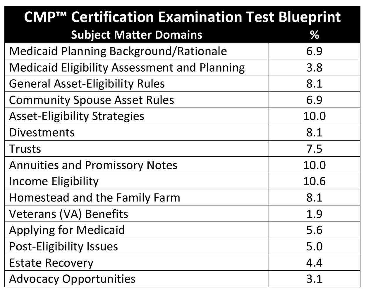 cmp examination guidelines cmp board for a full copy of the job analysis and test specification report click here